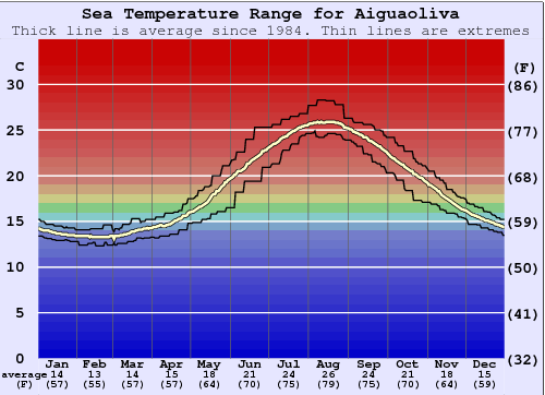 Aiguaoliva Water Temperature Graph