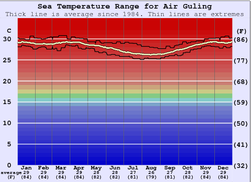 Air Guling Water Temperature Graph