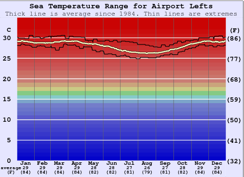 Airport Lefts Water Temperature Graph