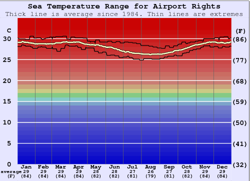 Airport Rights Water Temperature Graph