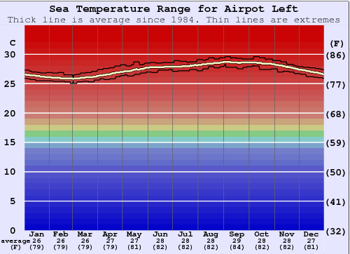 Airpot Left Water Temperature Graph
