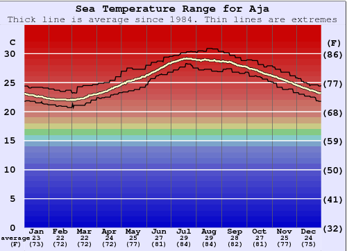 Aja Water Temperature Graph