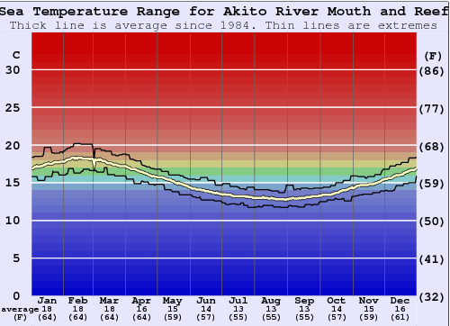 Akito River Mouth and Reef Water Temperature Graph