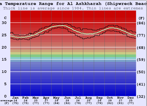 Al Ashkharah (Shipwreck Beach) Water Temperature Graph