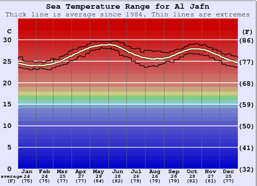 Al Jafn Water Temperature Graph