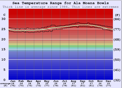 Ala Moana Bowls Water Temperature Graph