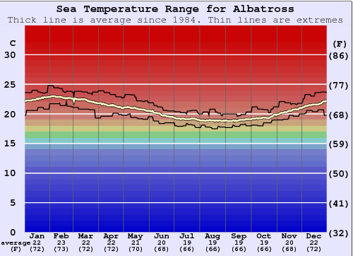 Albatross Water Temperature Graph