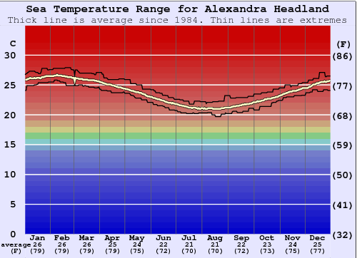 Alexandra Headland Water Temperature Graph