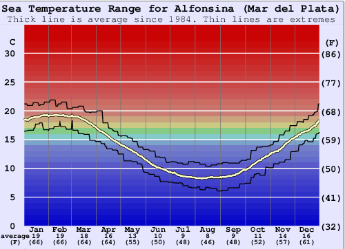Alfonsina (Mar del Plata) Water Temperature Graph