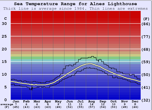 Alnes Lighthouse Water Temperature Graph