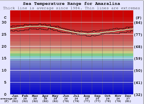 Amaralina Water Temperature Graph