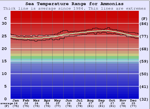 Ammonias Water Temperature Graph