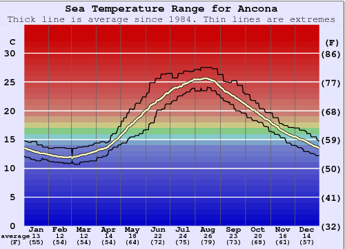 Ancona Water Temperature Graph