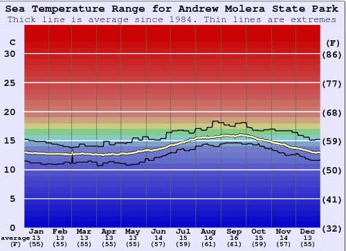 Andrew Molera State Park Water Temperature Graph