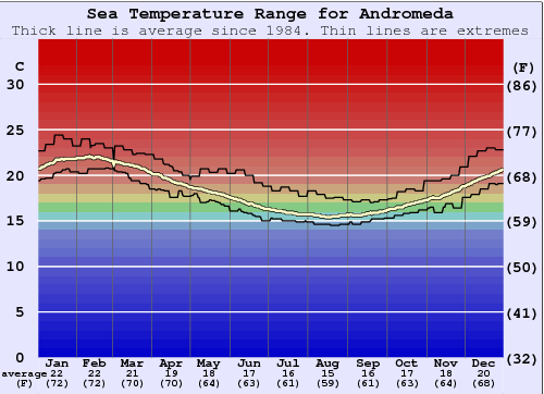 Andromeda Water Temperature Graph