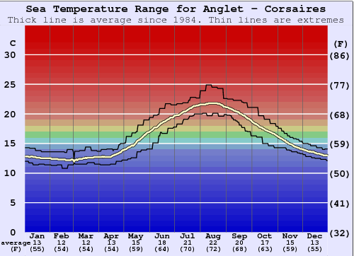 Anglet - Corsaires Water Temperature Graph