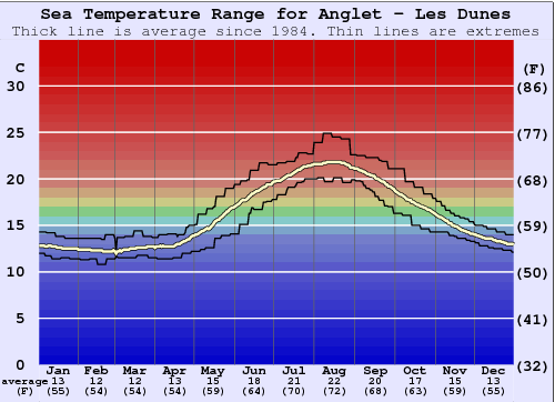 Anglet - Les Dunes Water Temperature Graph