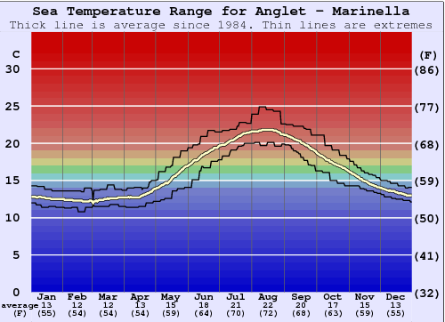 Anglet - Marinella Water Temperature Graph