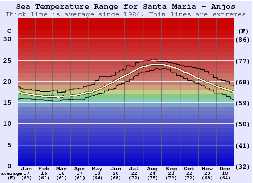 Santa Maria - Anjos Water Temperature Graph