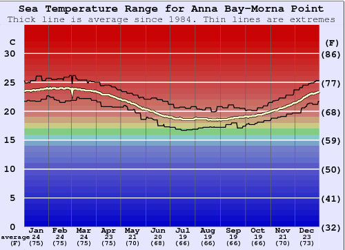 Anna Bay-Morna Point Water Temperature Graph