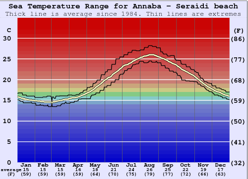 Annaba - Seraidi beach Water Temperature Graph