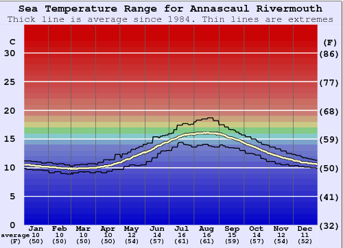 Annascaul Rivermouth Water Temperature Graph