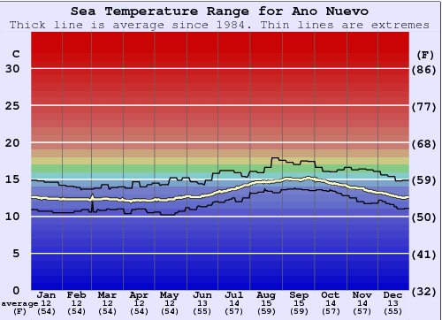 Ano Nuevo Water Temperature Graph
