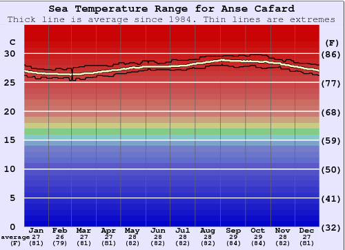 Anse Cafard Water Temperature Graph