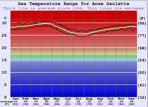 Anse Gaulette Water Temperature Graph