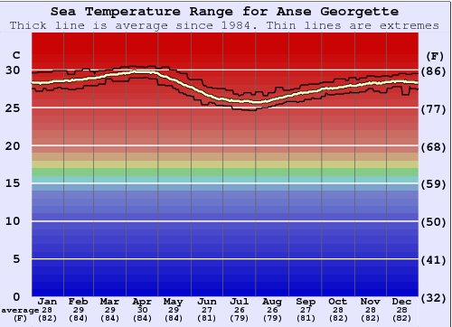 Anse Georgette Water Temperature Graph
