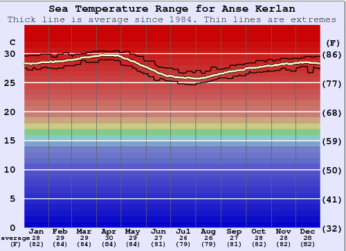 Anse Kerlan Water Temperature Graph