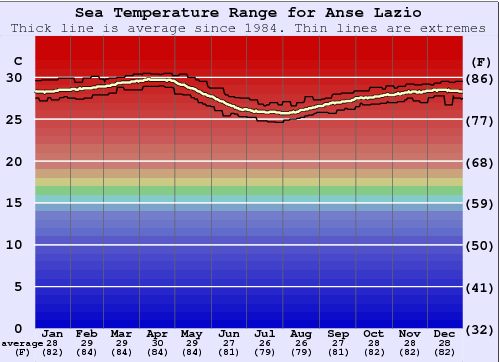 Anse Lazio Water Temperature Graph