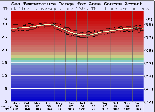 Anse Source Argent Water Temperature Graph