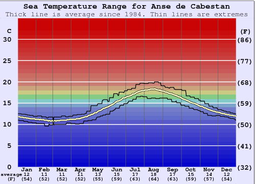 Anse de Cabestan Water Temperature Graph