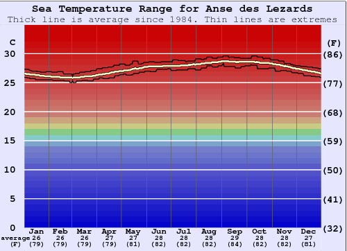 Anse des Lezards Water Temperature Graph