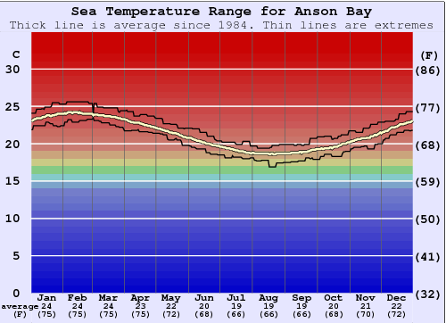 Anson Bay Water Temperature Graph