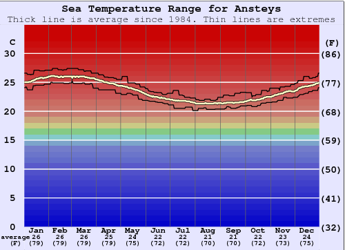 Ansteys Water Temperature Graph
