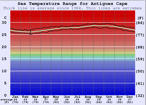 Antigues Cape Water Temperature Graph