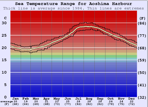 Aoshima Harbour Water Temperature Graph