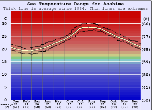 Aoshima Water Temperature Graph