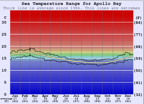 Apollo Bay Water Temperature Graph