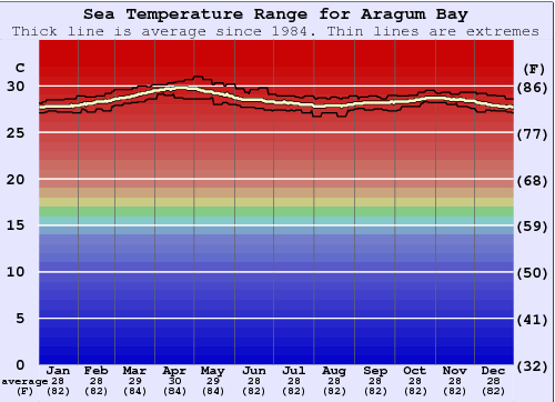 Arugam Bay Water Temperature Graph