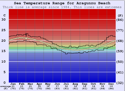Aragunnu Beach Water Temperature Graph