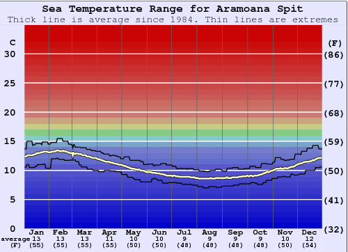 Aramoana Spit Water Temperature Graph