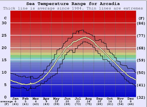 Arcadia Water Temperature Graph