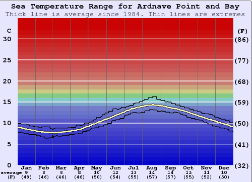 Ardnave Point and Bay (Islay) Water Temperature Graph