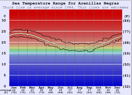 Arenillas Negras Water Temperature Graph