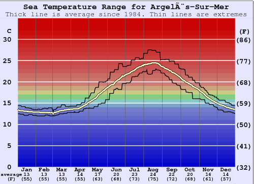Argelès-Sur-Mer Water Temperature Graph