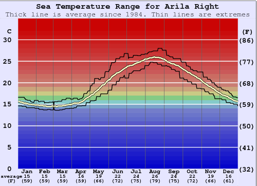 Arila Right Water Temperature Graph