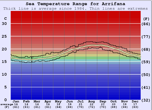 Arrifana Water Temperature Graph